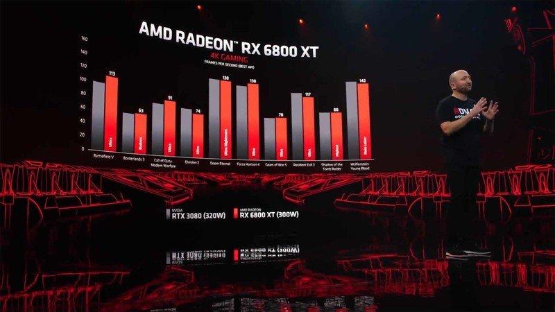 RX 6800 XT vs.  RTX 3080