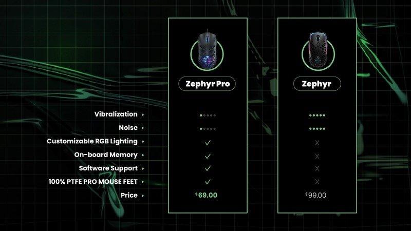 Comparación Zephyr