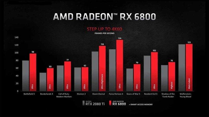 RX 6800 vs.  RTX 2080 Ti
