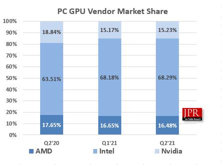 Infografía de GPU