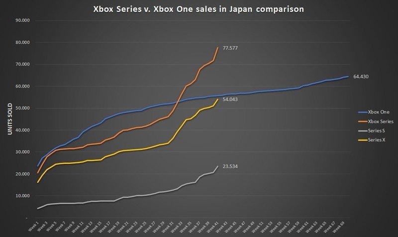 Venta de consola Xbox de agosto